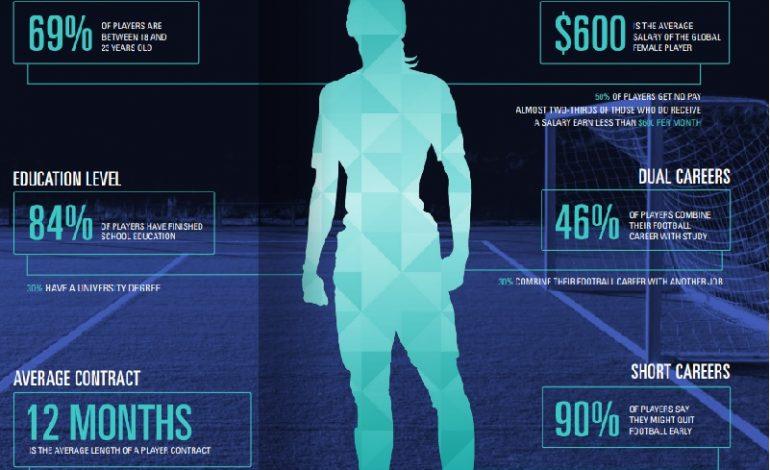 Studiu: două treimi dintre jucătoarele de fotbal câștigă lunar sub 600 de dolari